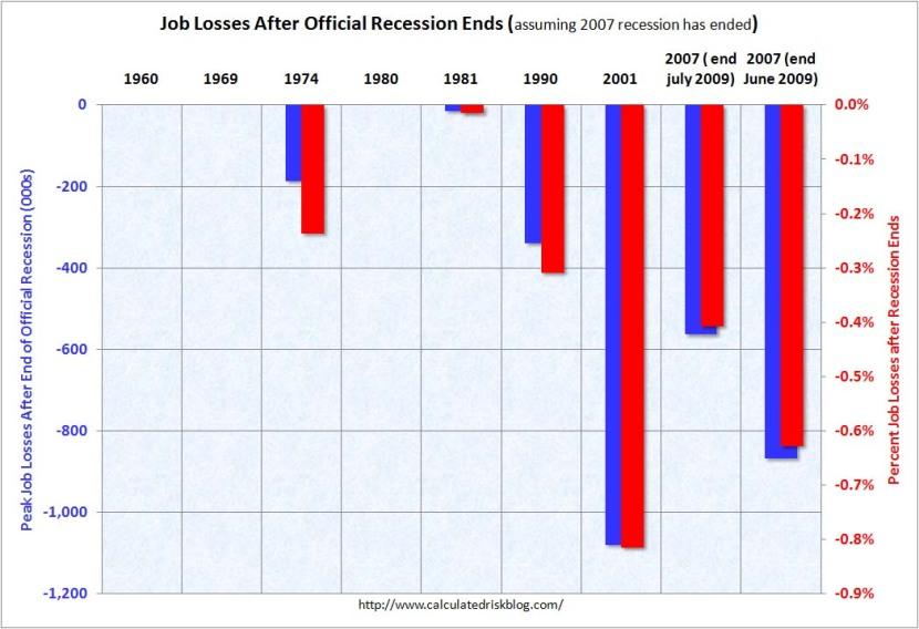 Joblosses in Reccession