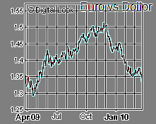 Euro vs Dollor