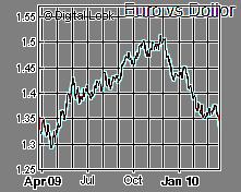 Euro vs Dollor