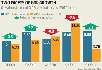 Decrepencies in GDP