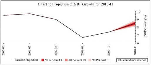 GDP growth projection for 3010-11 by RBI