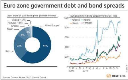 Eurozone debt and bond prices - tn